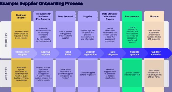 Example Vendor Onboarding Process