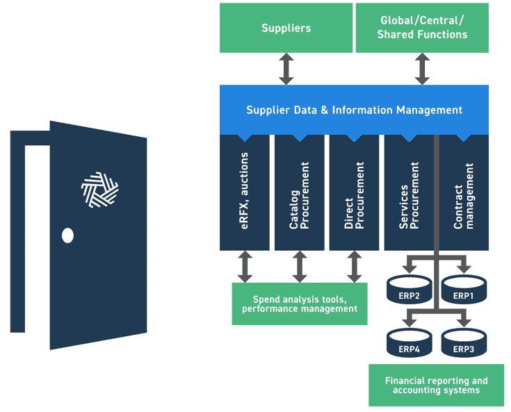 Global Supplier Portal - The Simple Roadmap To The Elusive Global Supplier Portal