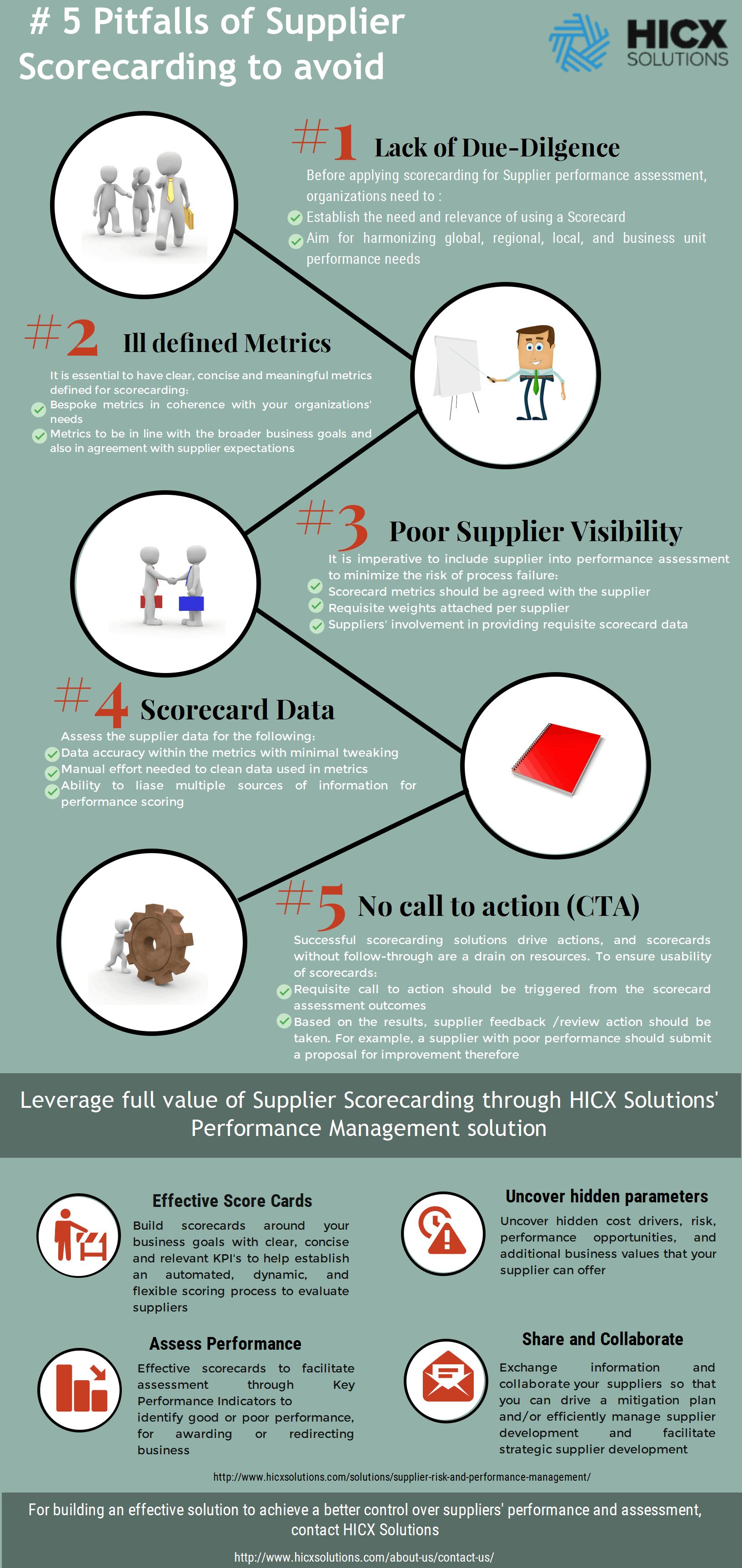 Scorecarding - 5 Pitfalls of Supplier Scorecarding