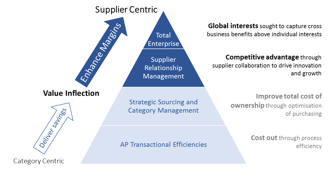 supplier management - Supplier Management Programmes
