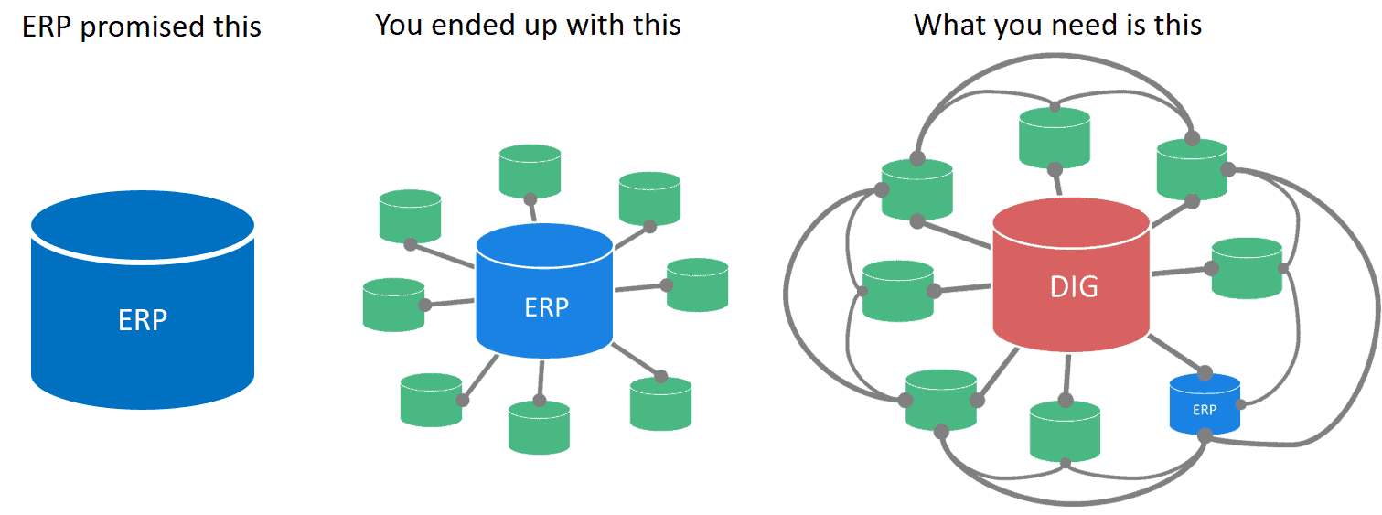 ERP change