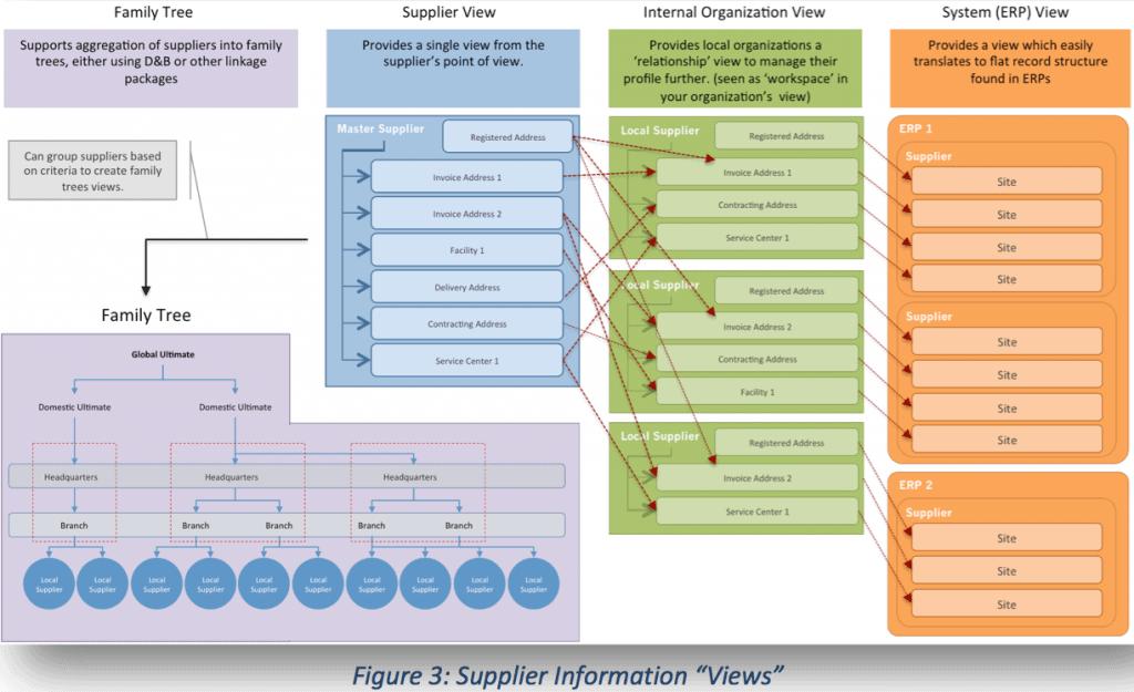 master data management - Why Supplier Master Data Governance, part 1 of 2
