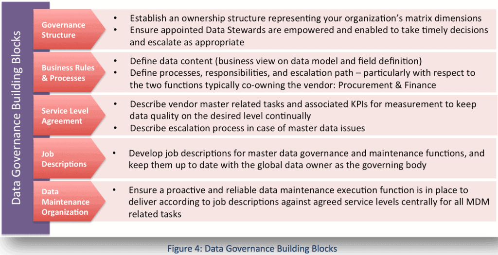 Master Data Management - Why Supplier Master Data Governance, part 2 of 2