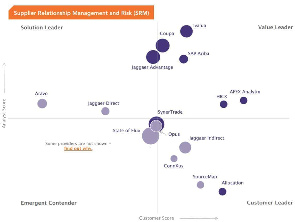 Software designed to make life easier for IT teams and CIOs. This chart represents SaaS providers that offer proven ERP integration and allow users to optimise their systems for greater ROI.