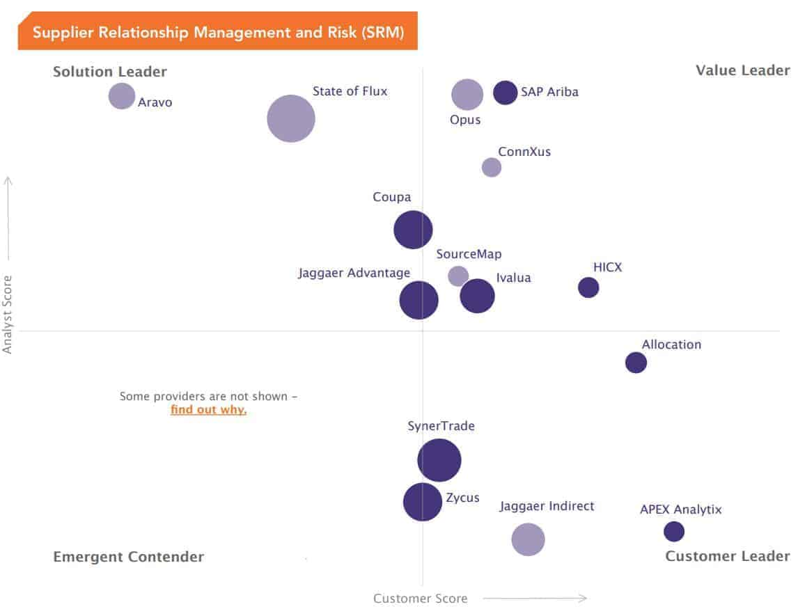 Providers that offer pre-loaded capabilities and a combination of software capability and supporting services are included in this chart.