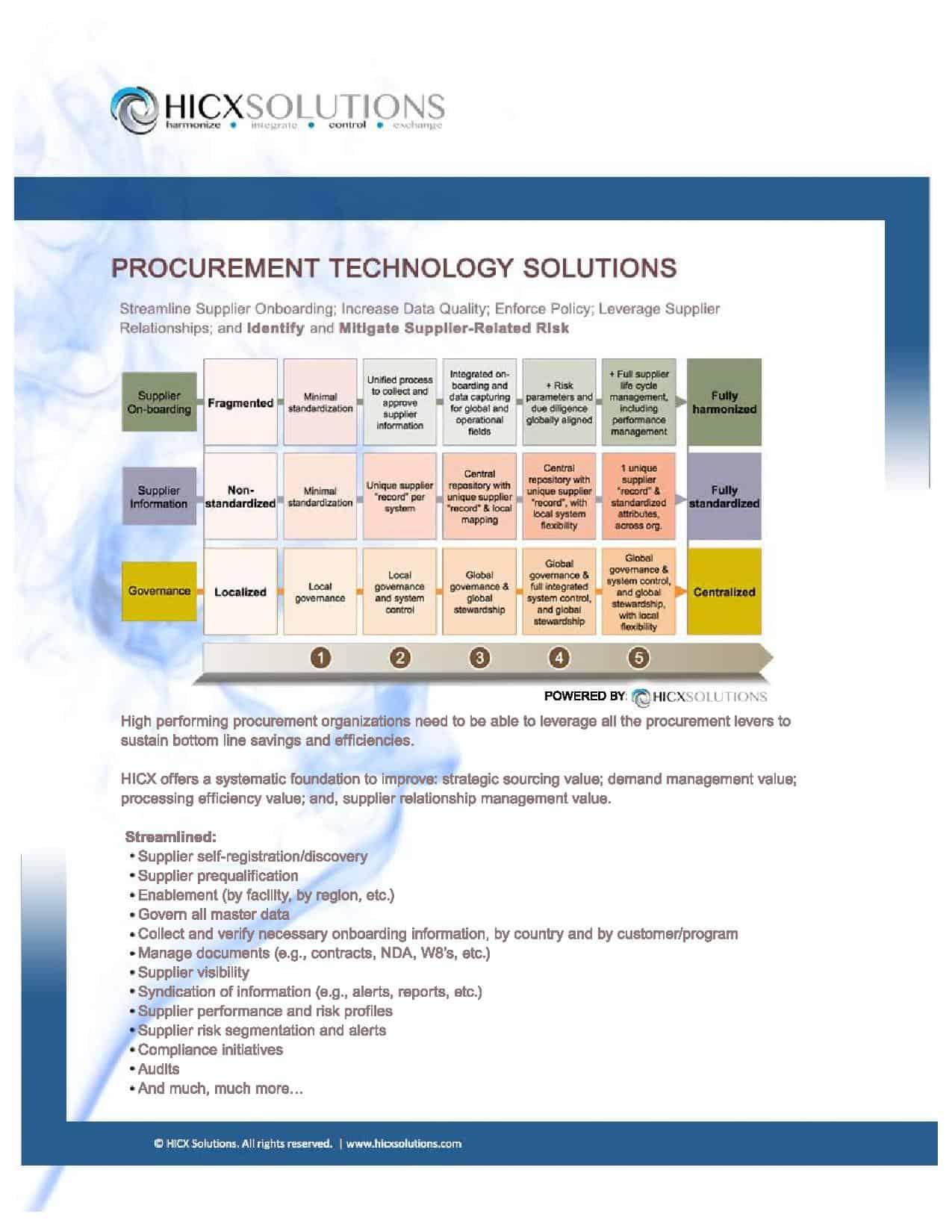 Procurement Technology Solutions Infographic 2