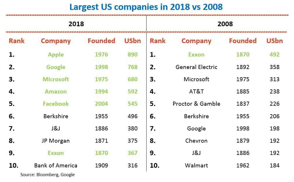 Largest US companies in 2018 v 2008