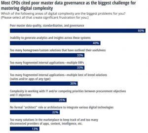 Deloitte CPO Survey 2019