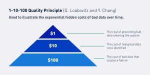 bad supplier data - The cost of bad data: Hidden costs