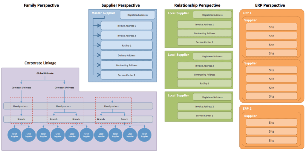 Supplier Information - What can Supplier Information Management do for you?