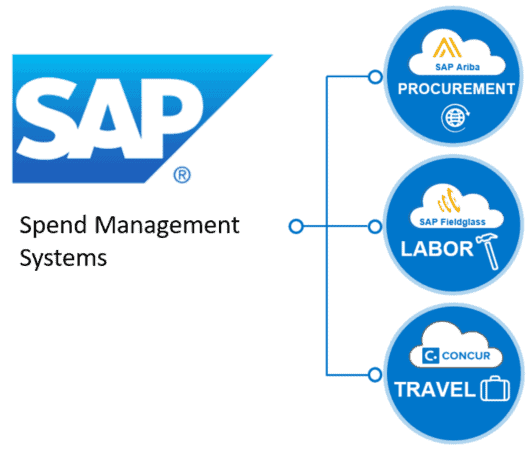 P2P Suites - What can we Learn about P2P Suites from 3 SAP Acquisitions – Ariba, Fieldglass and Concur?