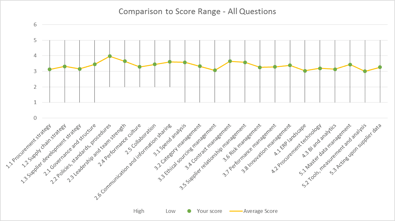 Average - Are you average?