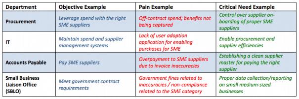 supplier management - Supplier Management: A fool's errand without Harmonization