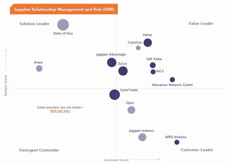 - HICX in the Spend Matters Solution Map 2018 Q3 – SRM & Risk