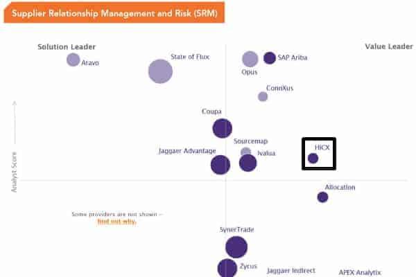 Spend Matters SRM SolutionMap Q1 2019 600px