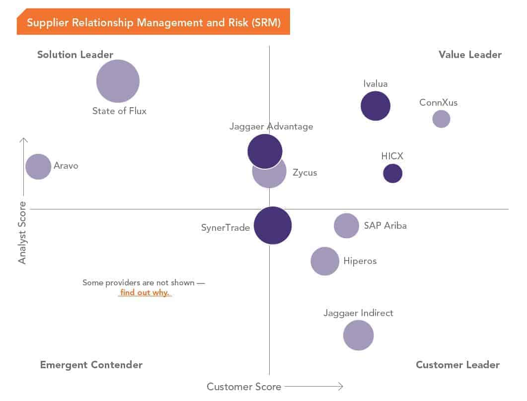 - HICX in the Spend Matters Solution Map - SRM & Risk