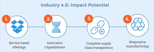 ALT= 'Industry 4.0'
