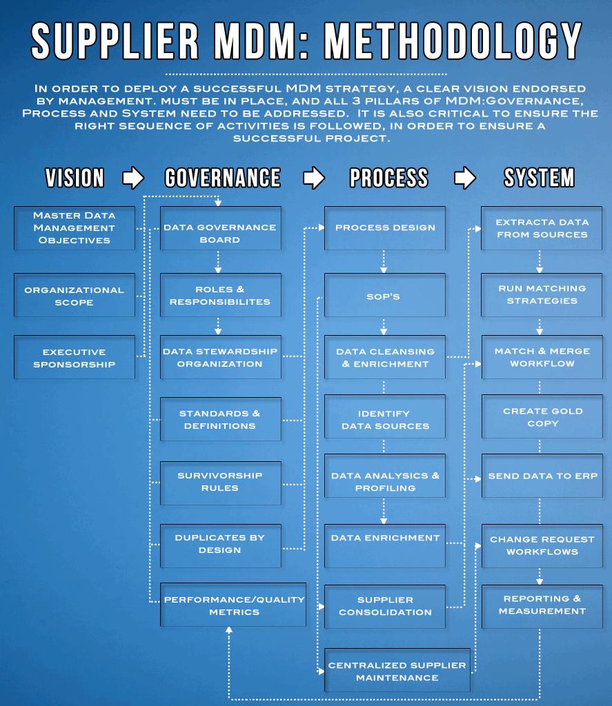 - Supplier MDM: Methodology Infographic