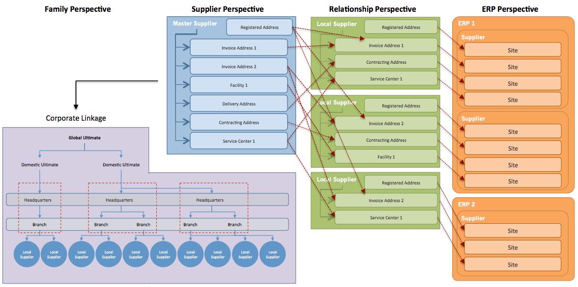supplier information management and master data management