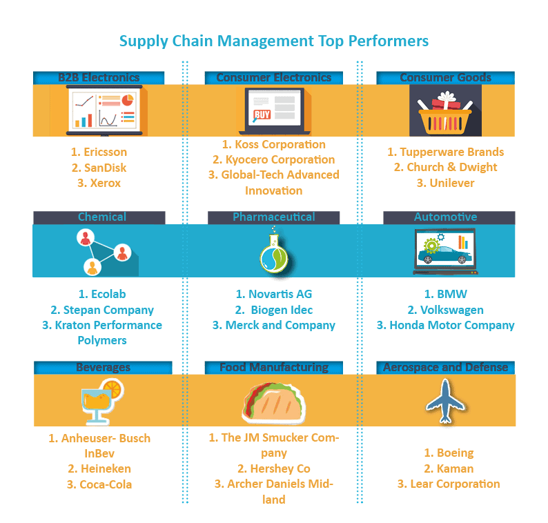 supply chain management - Top Supply Chain Management Performers for 2015