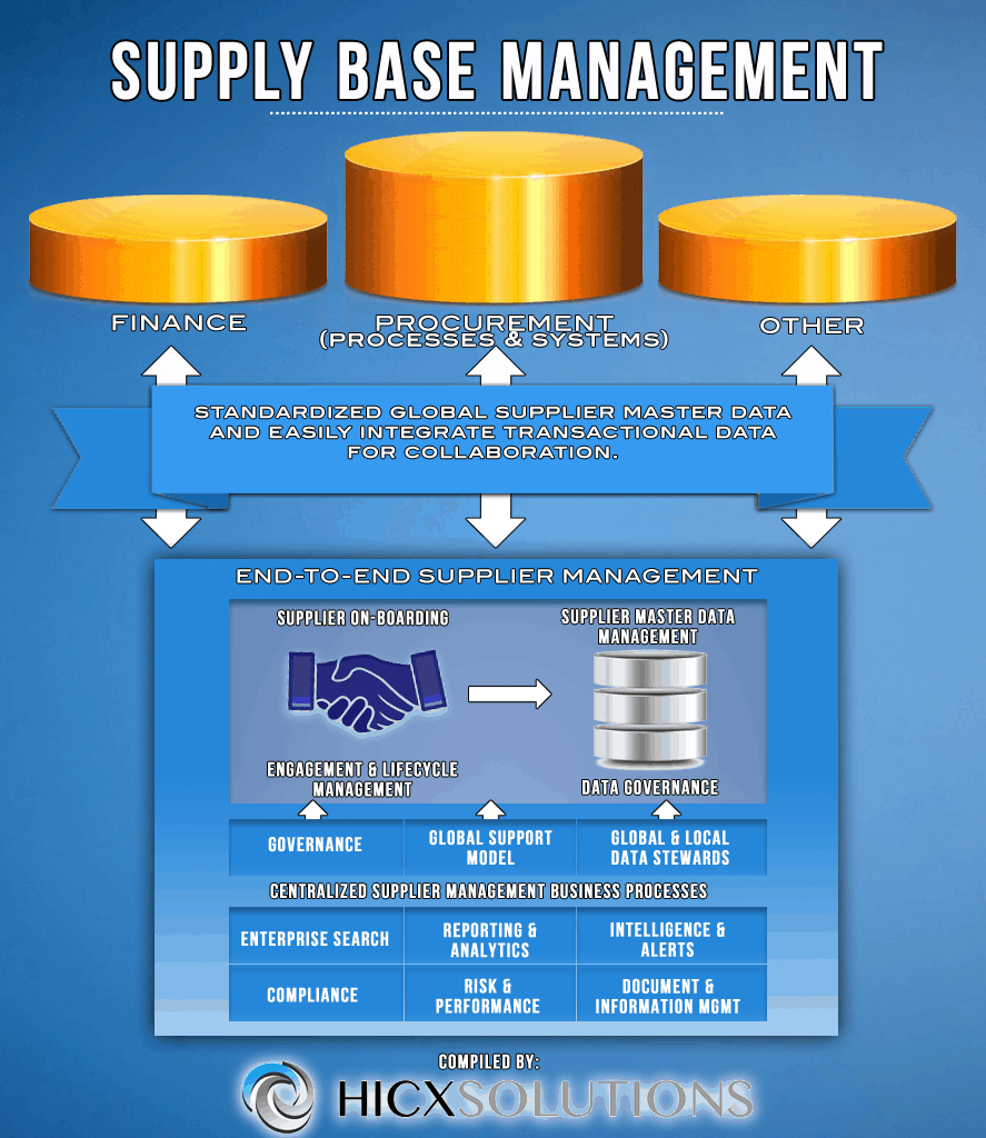 - Supply Base Management Infographic