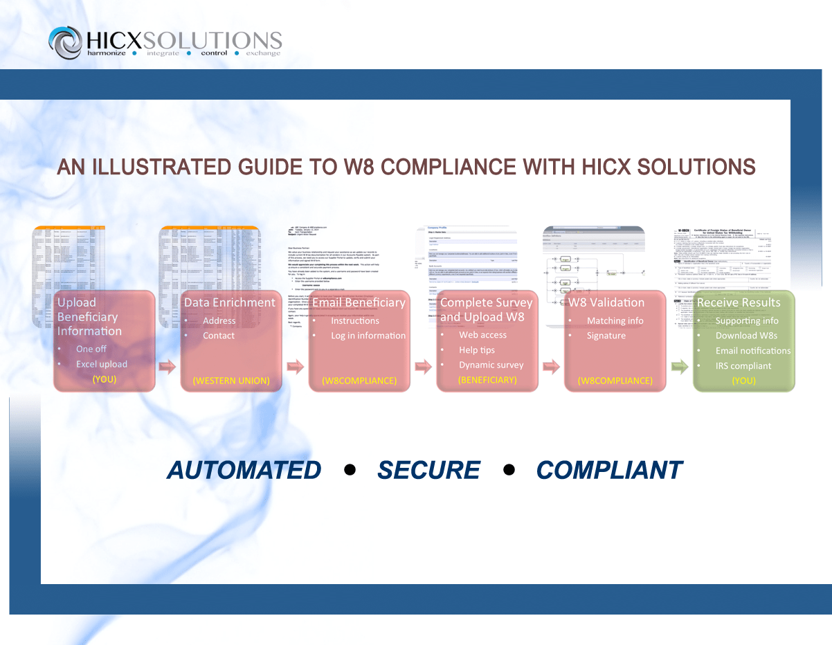 - An Illustrated Guide to W8 Compliance with HICX Solutions