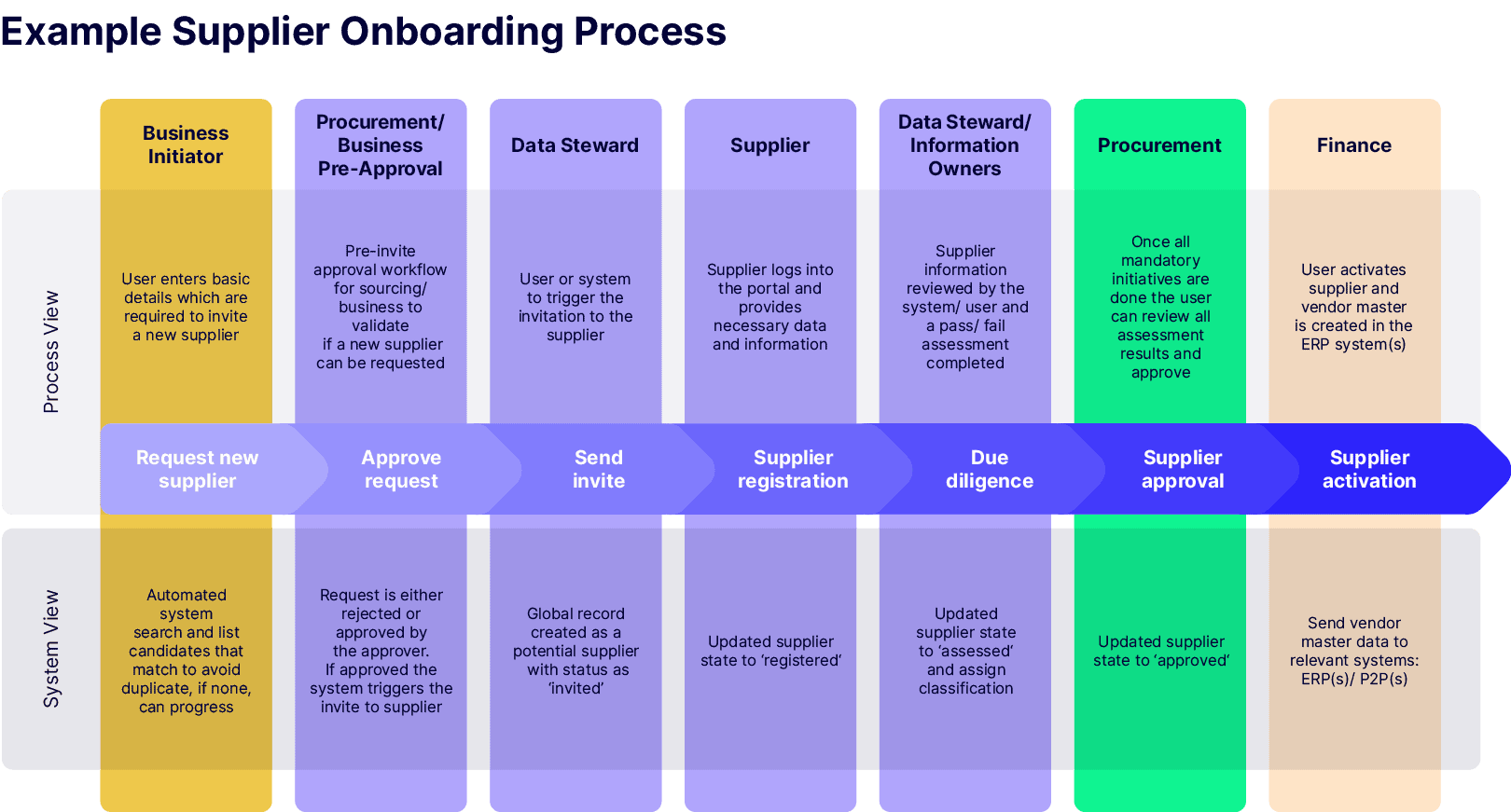 Supplier Onboarding Process Example