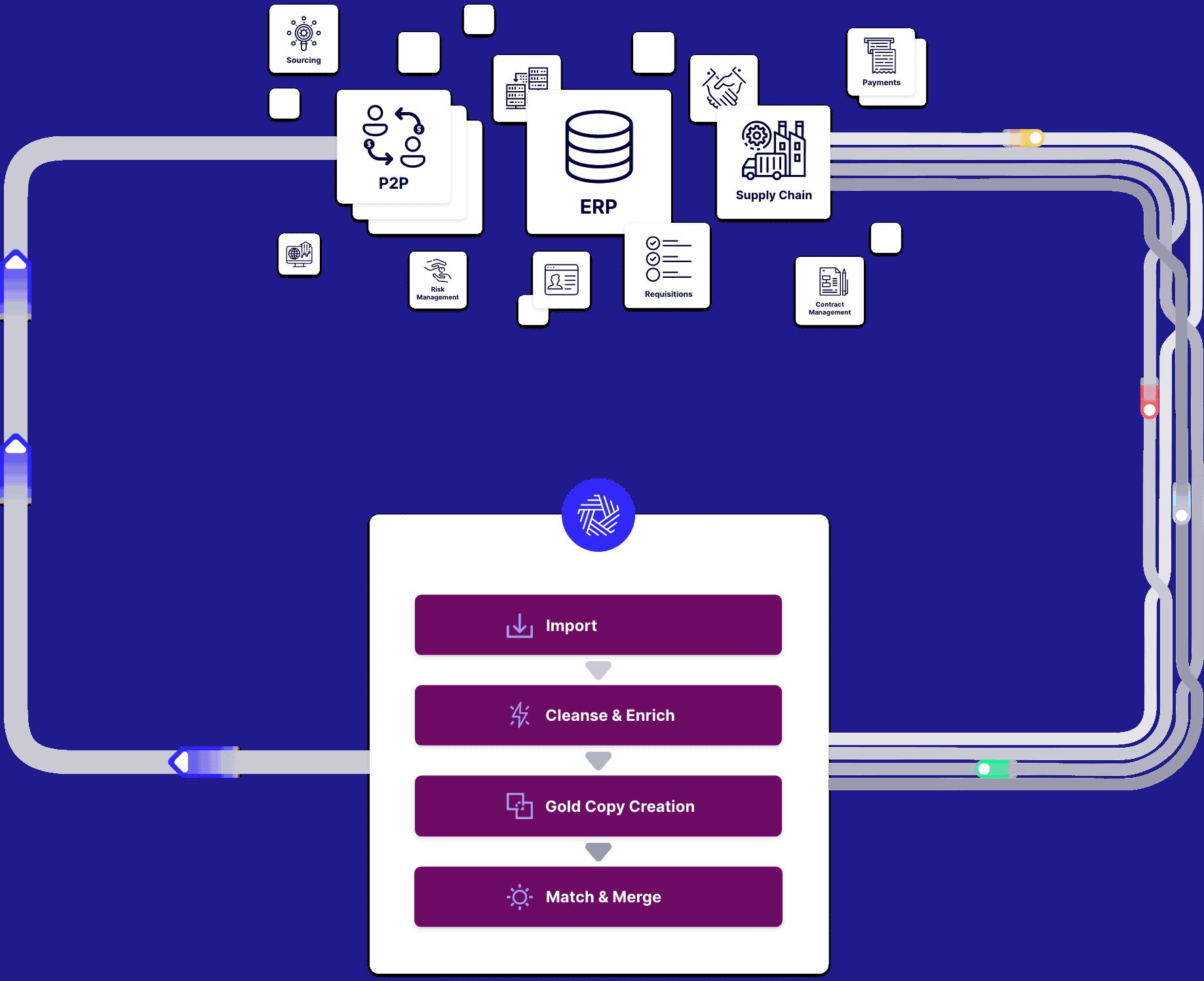 Suppler Data Consolidation