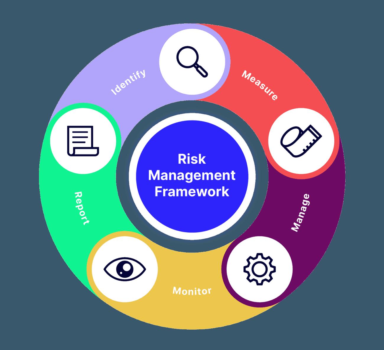 Supplier Risk Management Framework